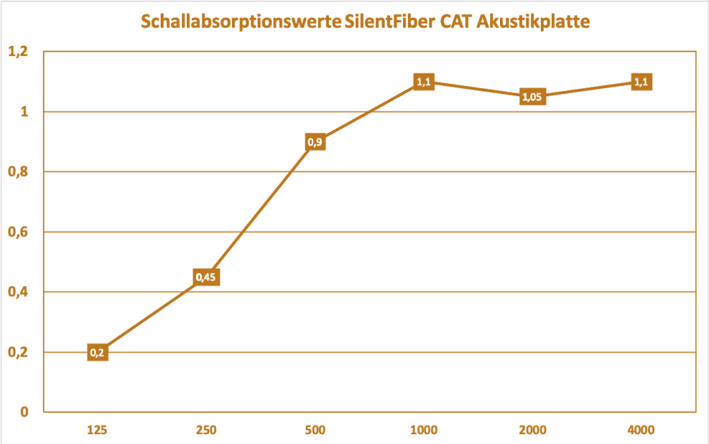 Schallabsorptionsgrad SilentFiber CAT Akustikplatte